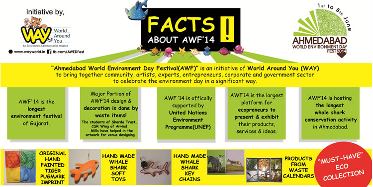 Facts of Ahmedabad World Environment Day Festival